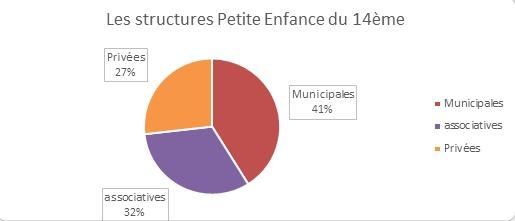 """""""Petite Enfance"""" dans le 14e… un secteur d'activité porteur !"""